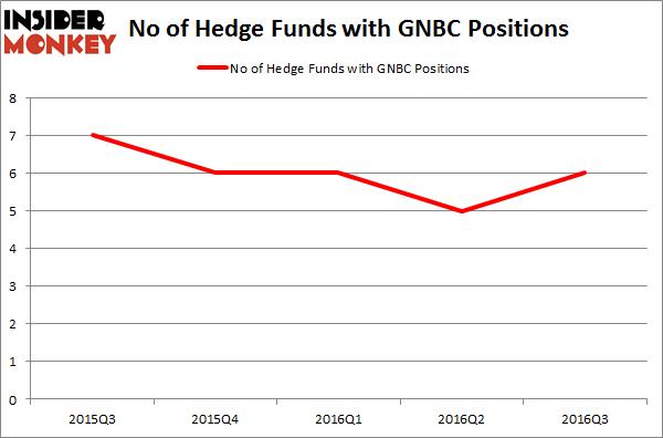 GNBC Chart