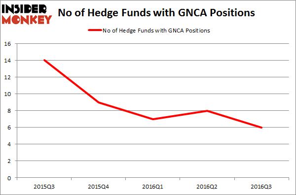 GNCA Chart
