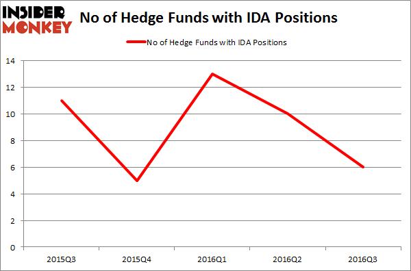 IDA Chart