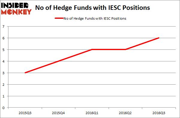 IESC Chart