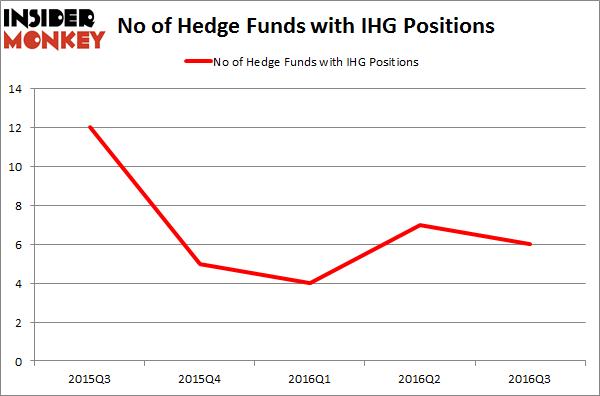 IHG Chart