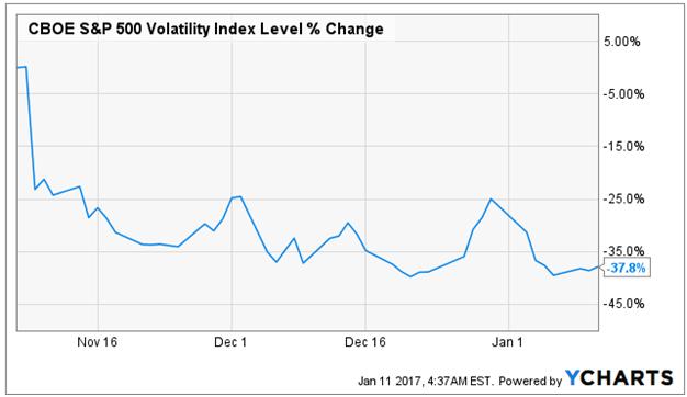 YCharts Volatility Index Level